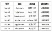 盘点全世界最早注册的前十个.com域名