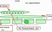 Linux磁盘及文件系统管理详解
