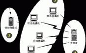 如何防止服务器受到恶意攻击